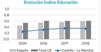 Castilla-La Mancha sigue a la cola en desarrollo juvenil, pero mejora en emancipación y empleo
