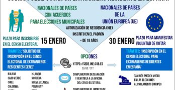 15 y 30 de enero: dos fechas clave para los extranjeros residentes en España que quieran votar en las municipales