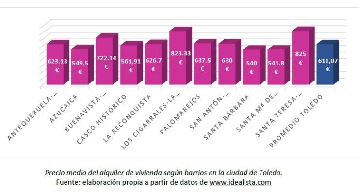 El Ayuntamiento facilita 12 alquileres asequibles en el Polígono, donde el precio medio es de 541 euros