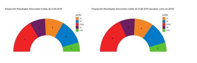 Vox conseguiría en Toledo uno de los tres diputados regionales que les da una proyección de la UCLM