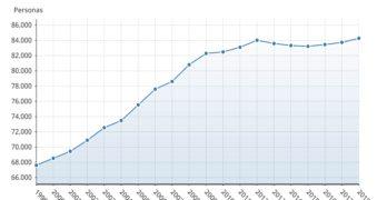 Se detiene la pérdida de población en el Casco y el Polígono y Valparaíso ganan unos 500 vecinos
