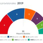 El PSOE gana en Seseña pero tendrá que buscar pactos con Unidas Podemos y Más Seseña para gobernar
