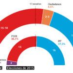 El PSOE roza la mayoría absoluta en Castilla-La Mancha, según el CIS