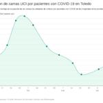 Repunta la ocupación de camas de UCI por pacientes con COVID-19 en la provincia de Toledo