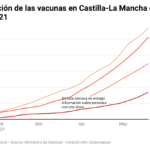GRÁFICOS | La vacunación en Castilla-La Mancha: se supera el millón de dosis administradas